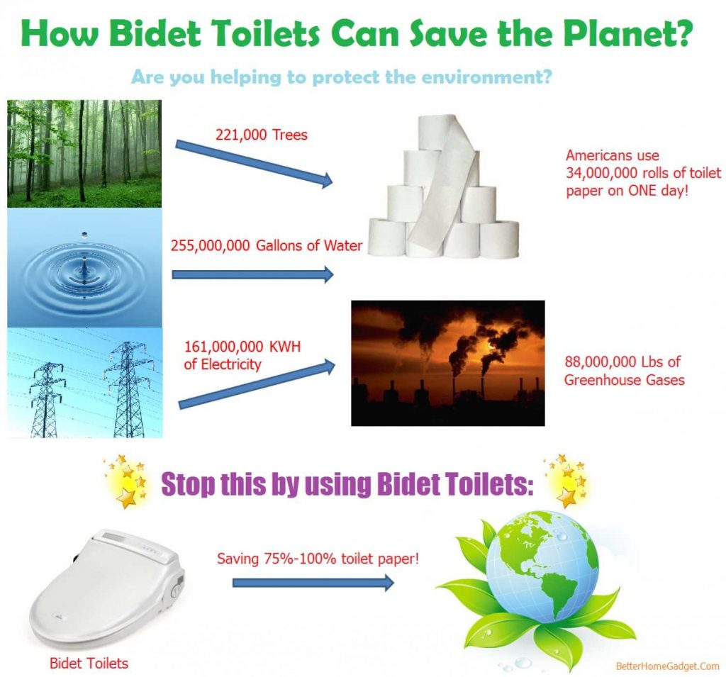 how-bidet-toilets-can-save-the-planet