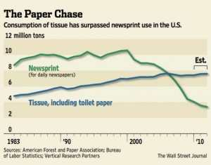 The average American will flush about 57 toilet paper sheets down the drain each day, which then totals more than three million tons of t.p. every year.